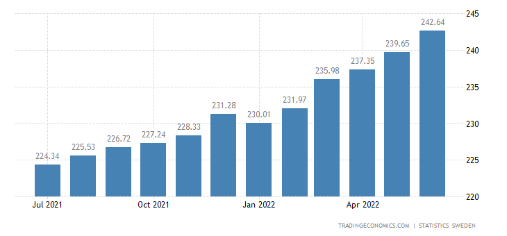 Sweden Consumer Price Index with a Fixed Interest Rate (CPIF)