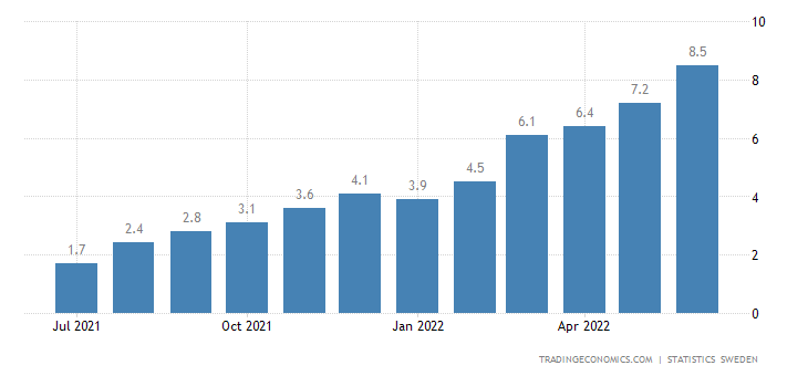Sweden Consumer Price Index with a Fixed Interest Rate (CPIF) YoY