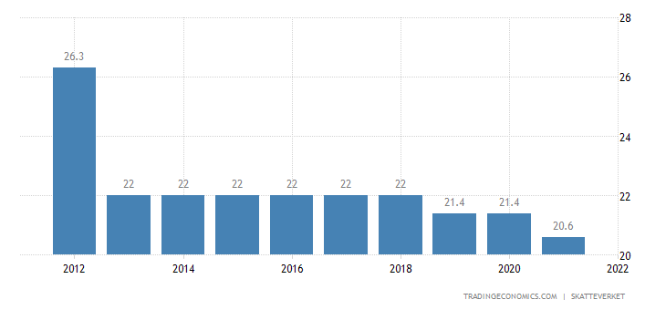 Sweden Corporate Tax Rate