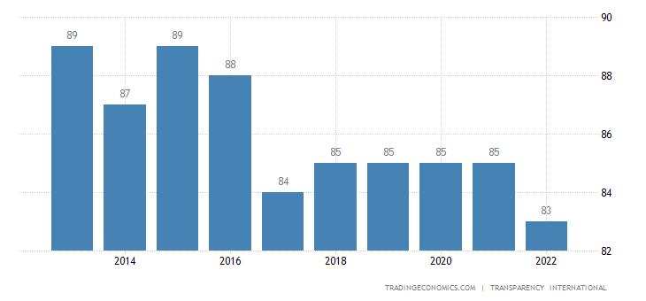 Sweden Corruption Index