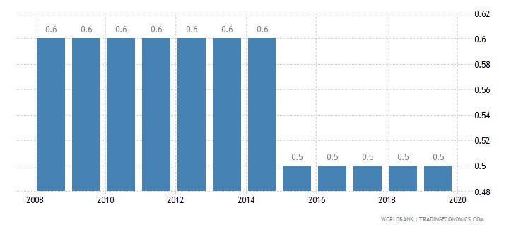 sweden cost of business start up procedures percent of gni per capita wb data