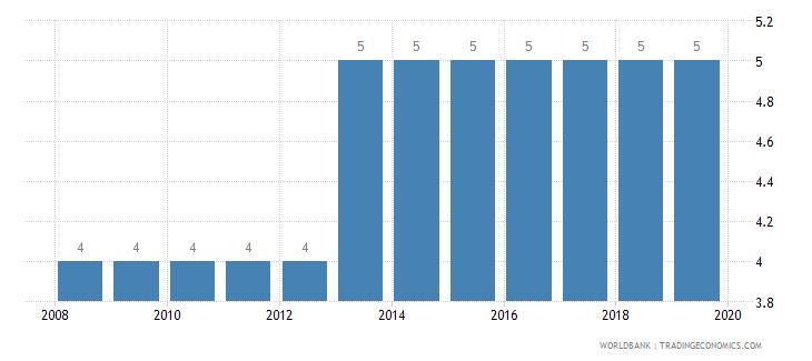 sweden credit depth of information index 0 low to 6 high wb data