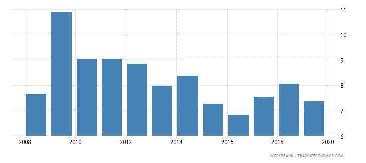 sweden credit to government and state owned enterprises to gdp percent wb data