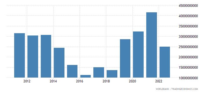 sweden current account balance bop us dollar wb data