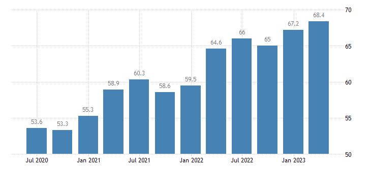 sweden current account credit eurostat data