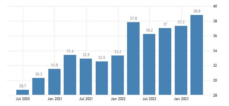 sweden current account credit on goods eurostat data