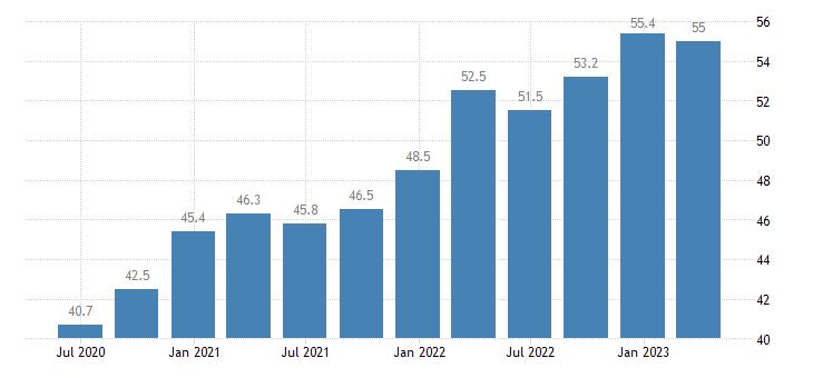 sweden current account credit on goods services eurostat data