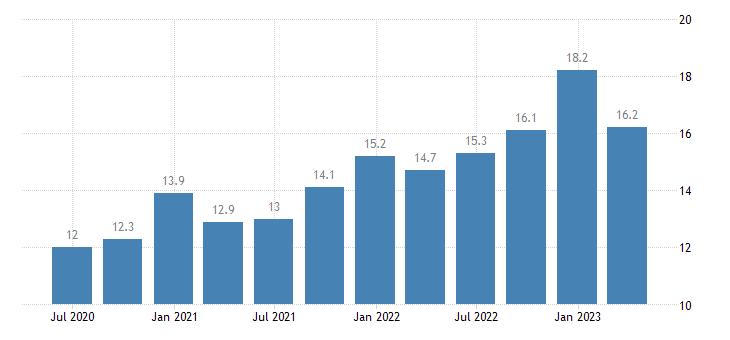 sweden current account credit on services eurostat data
