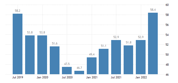 sweden current account debit eurostat data