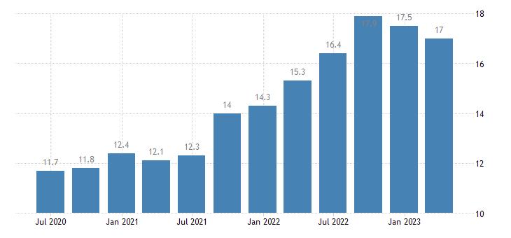 sweden current account debit on services eurostat data