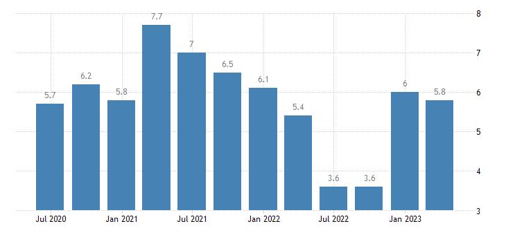 sweden current account net balance eurostat data