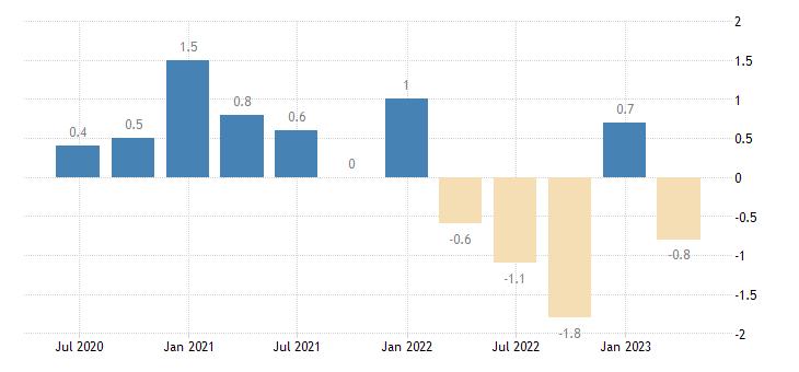 sweden current account net balance on services eurostat data