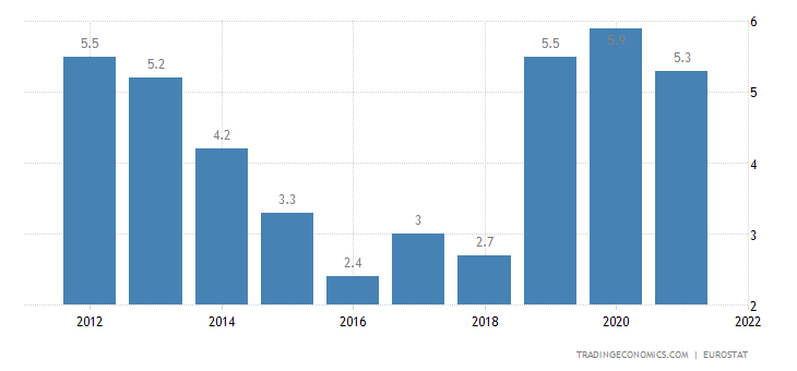 Sweden Current Account to GDP
