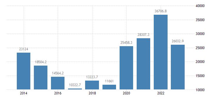 sweden current account transactions on balance eurostat data