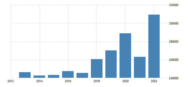 sweden current account transactions on credit eurostat data