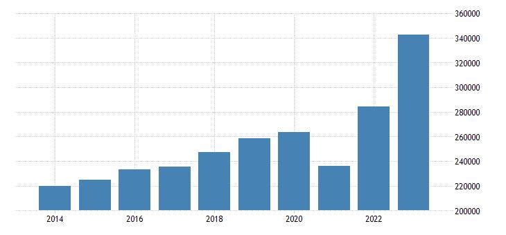 sweden current account transactions on debit eurostat data
