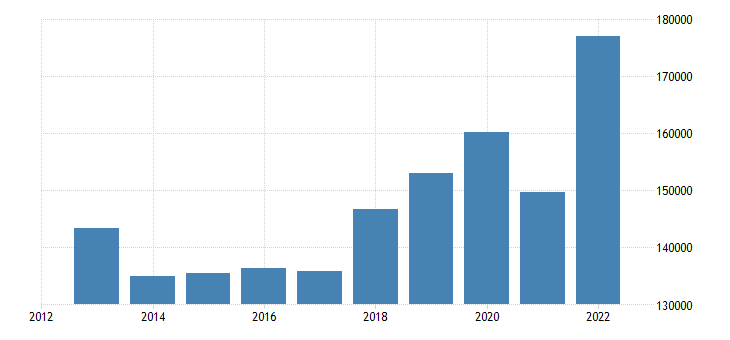sweden current account transactions on goods credit eurostat data