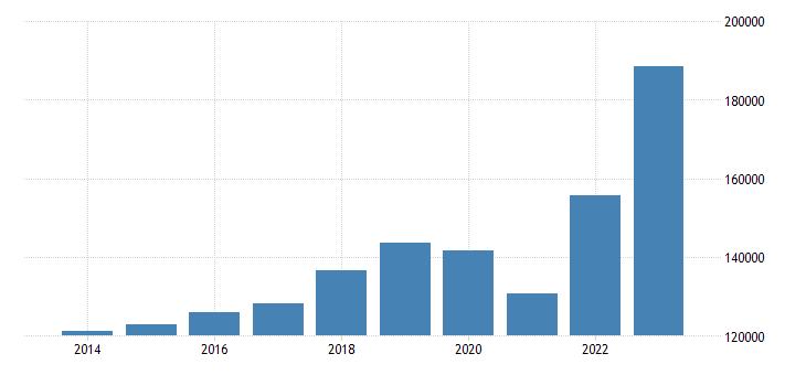 sweden current account transactions on goods debit eurostat data