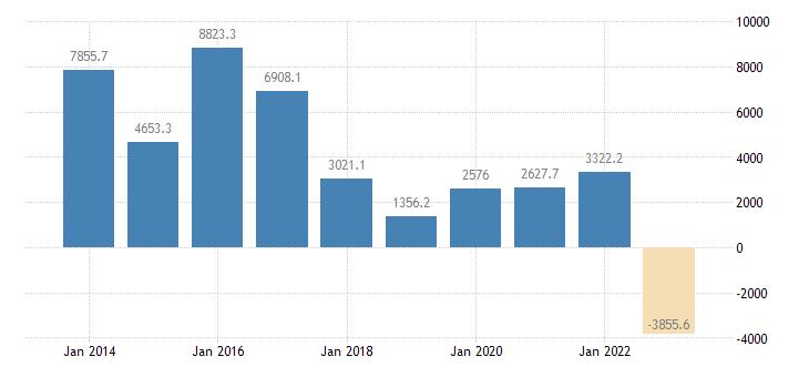 sweden current account transactions on services balance eurostat data