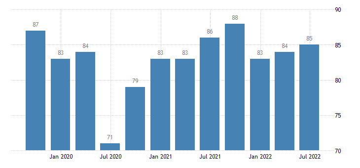 sweden current level of capacity utilization in manufacturing industry eurostat data