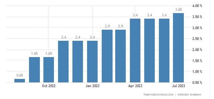 Deposit Interest Rate in Sweden