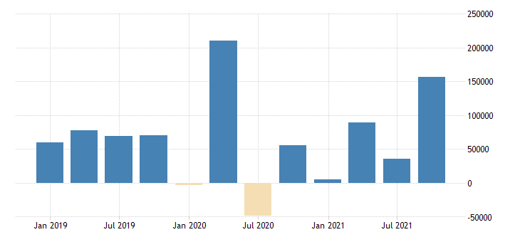 sweden direct investment abroad financial account eurostat data