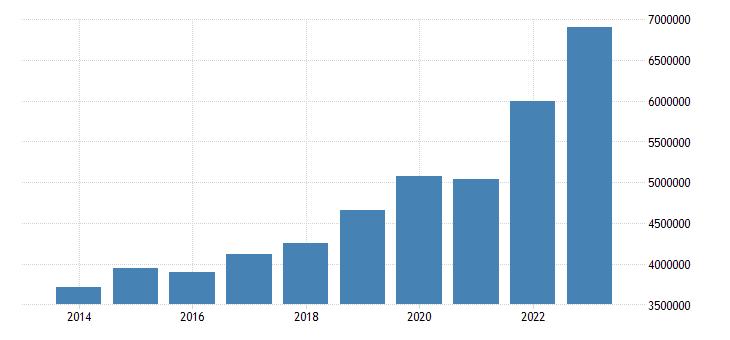 sweden direct investment assets financial account eurostat data