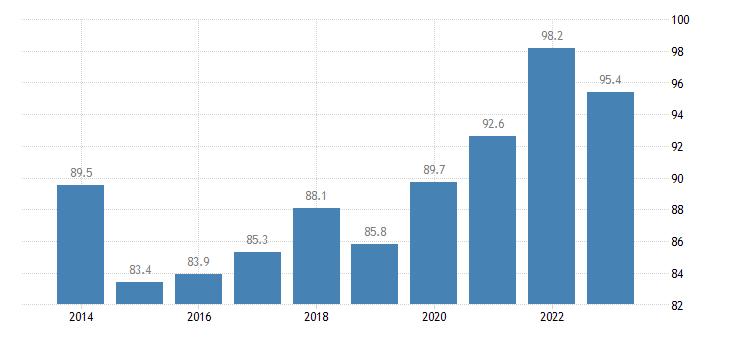 sweden direct investment in the reporting economy stocks eurostat data