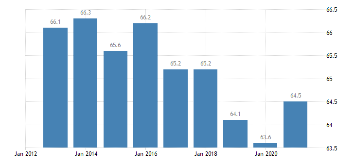 sweden distribution of population owner eurostat data