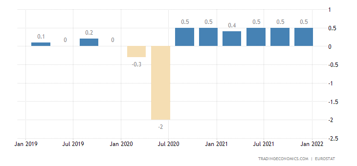 Sweden Employment Change