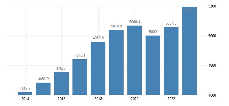 sweden employment domestic concept eurostat data