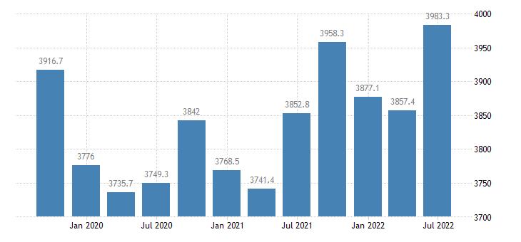 sweden employment full time eurostat data