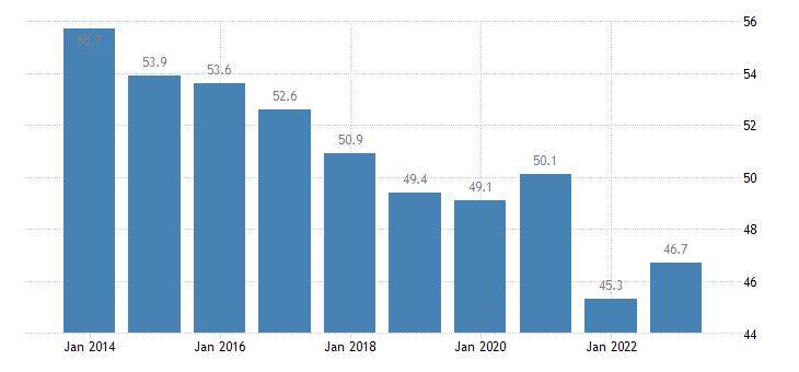 sweden employment in current job 60 months or over eurostat data
