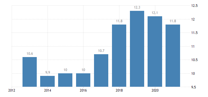 sweden employment in current job from 12 to 23 months eurostat data