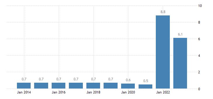 sweden employment in current job no response eurostat data