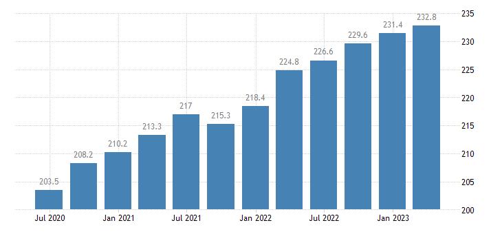 sweden employment information communication eurostat data
