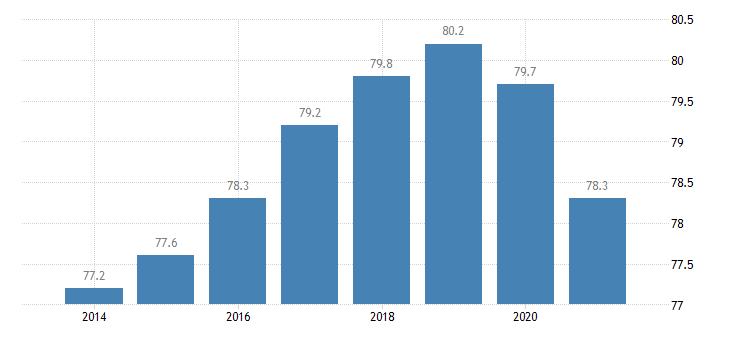 sweden employment rate females eurostat data