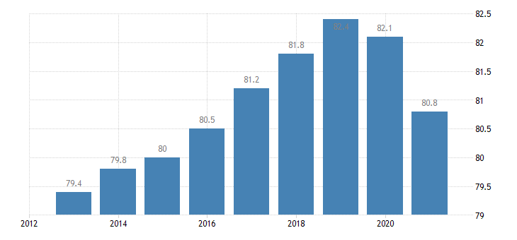 sweden employment rate from 20 to 64 years eurostat data