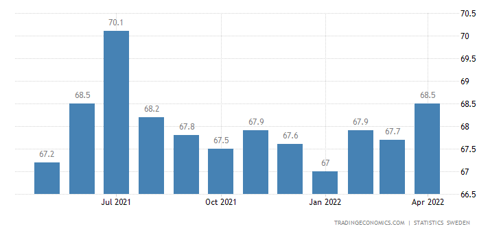 Sweden Employment Rate