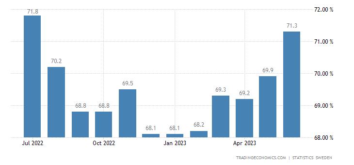 Sweden Employment Rate
