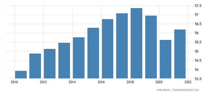 sweden employment to population ratio 15 plus  female percent wb data