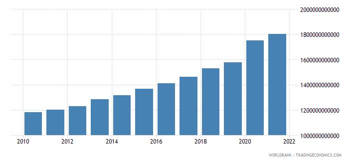 sweden expense current lcu wb data