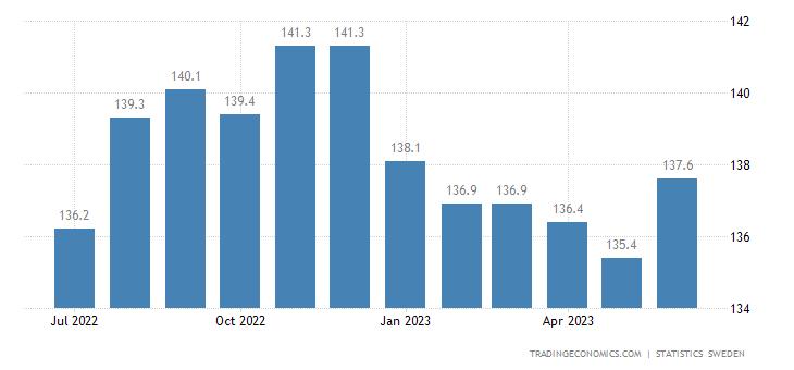 Sweden Export Prices