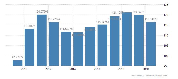 sweden export volume index 2000  100 wb data