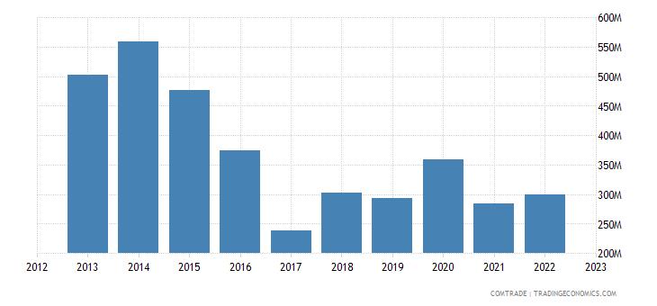 sweden exports algeria