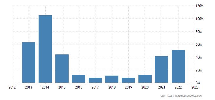 sweden exports angola