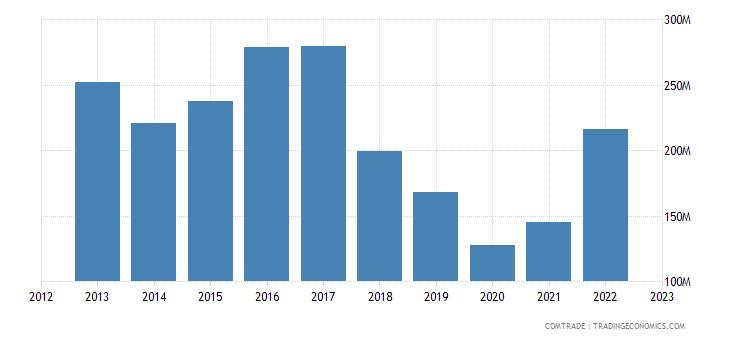 sweden exports argentina