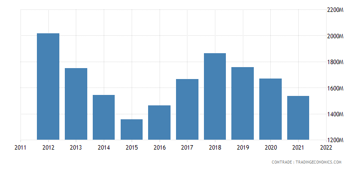 sweden exports australia