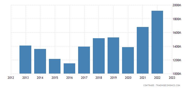 sweden exports austria