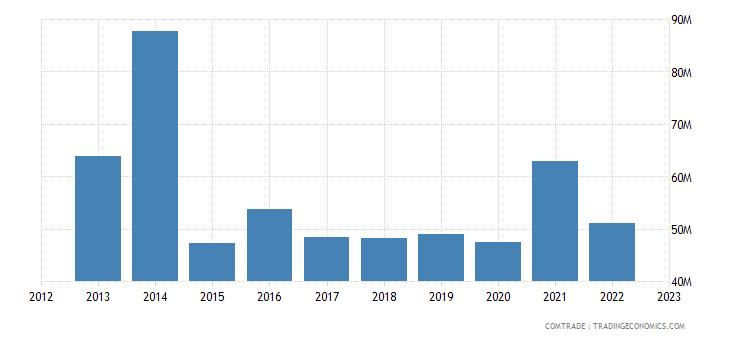 sweden exports bangladesh